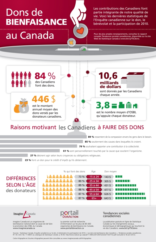 IMGN-G&V-GivingInfographics-French