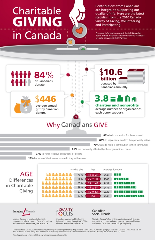Charitable Giving in Canada